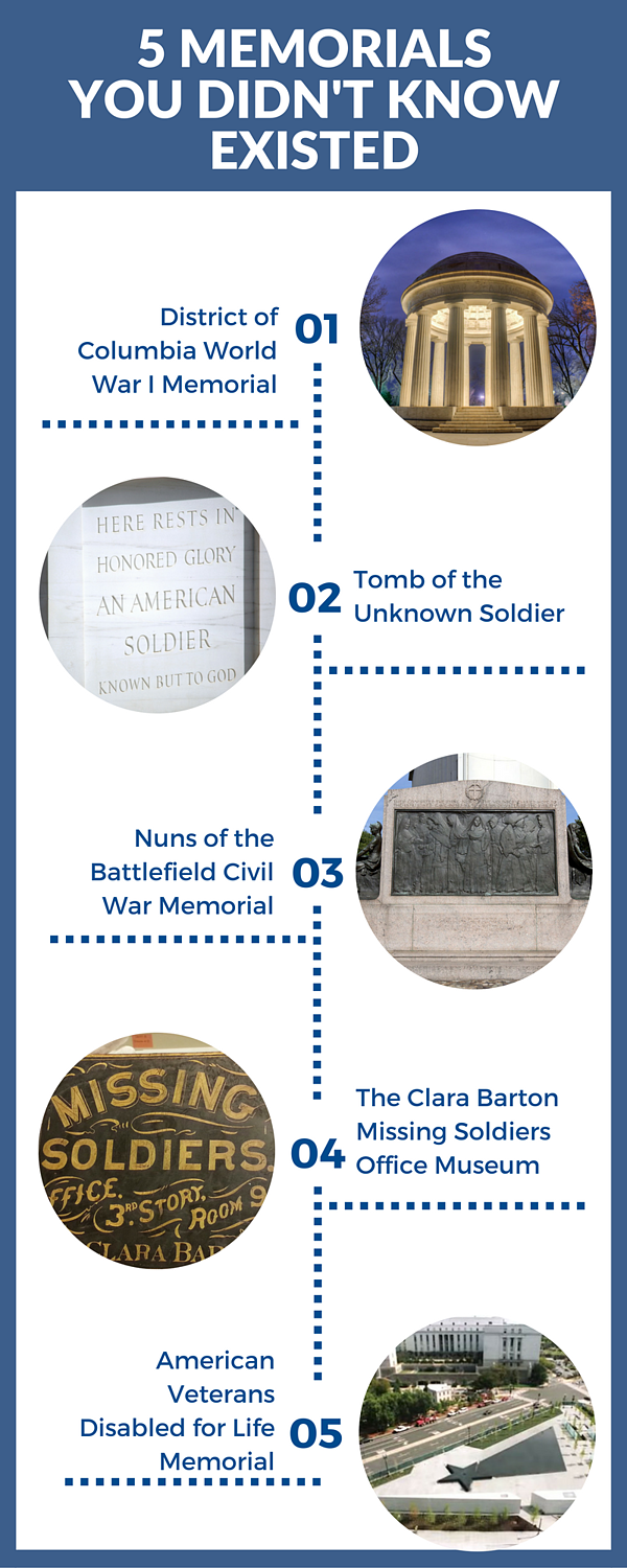 5 Memorials You Didn't Know Existed