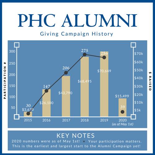 Alumni Giving History_May 8, 2020