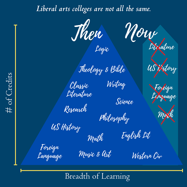 Classical Liberal Arts, Recovering a Broad and Rich College Model