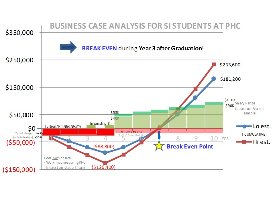 Business Case Chart 2